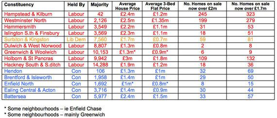 Mansion Tax Could Cost Labour Ten Seats In