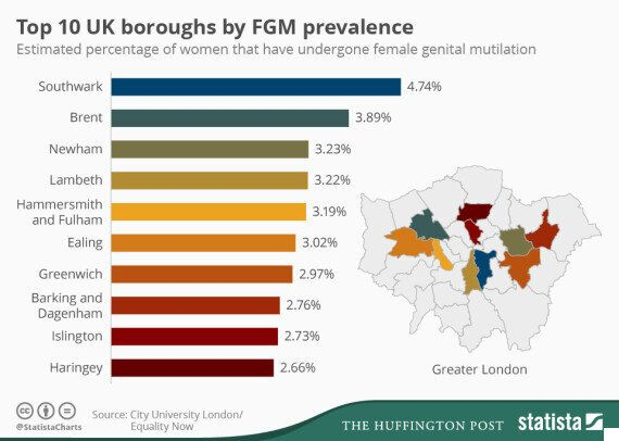 Female Genital Mutilation Rates By UK Borough Revealed As Southwark In London Tops The