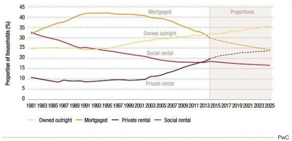 Rental Properties Will House Most Under 40s By 2025, PwC Research
