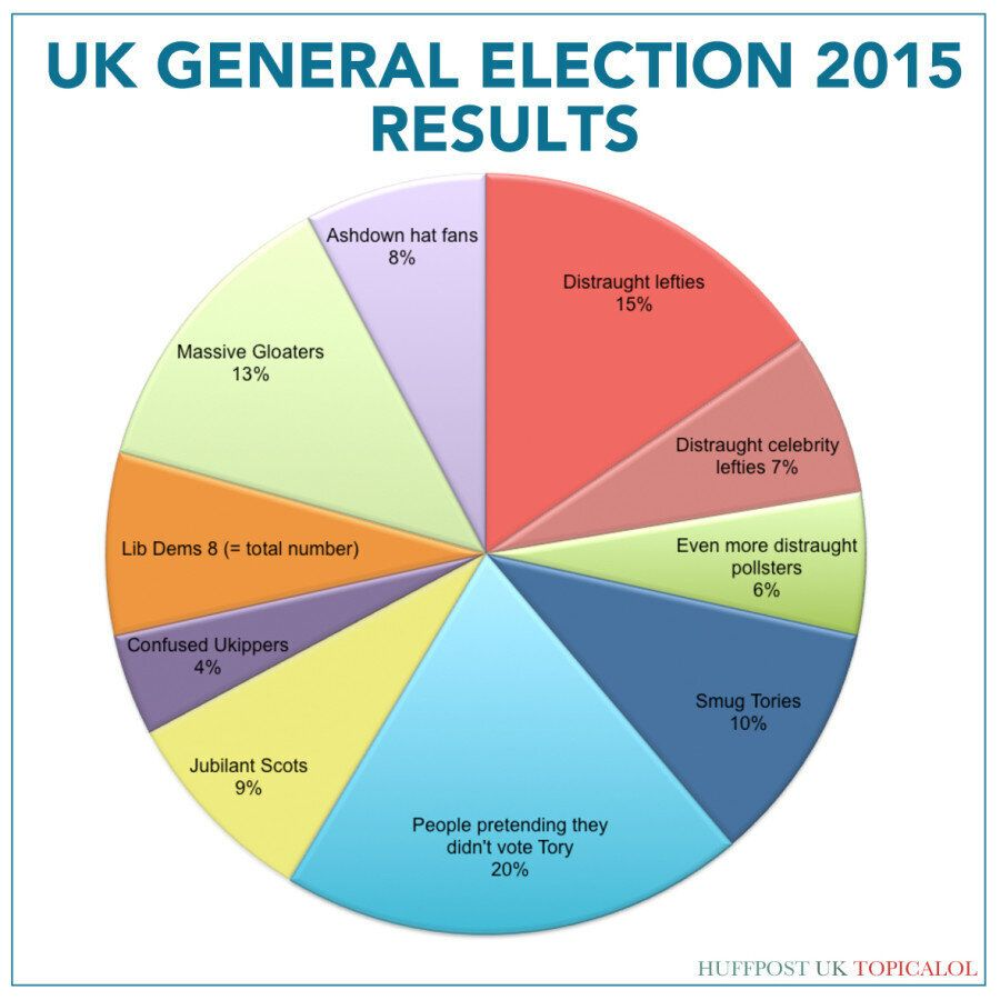 2015 Election Results: The Honest Pie