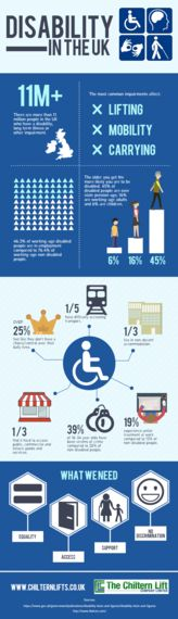 Infographics: For People Who Hate Blind