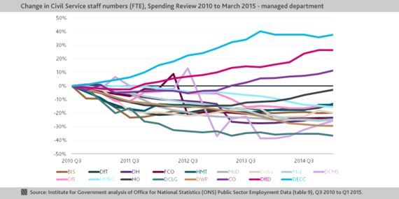 Staff Reductions on the Horizon: Charting Civil Service Staff