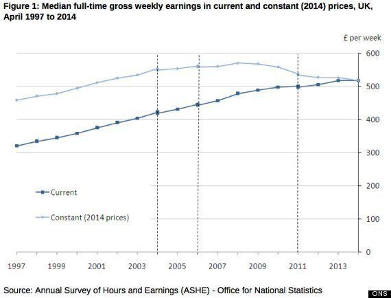Here's Why You're Still Getting Poorer, Despite What Your Payslip