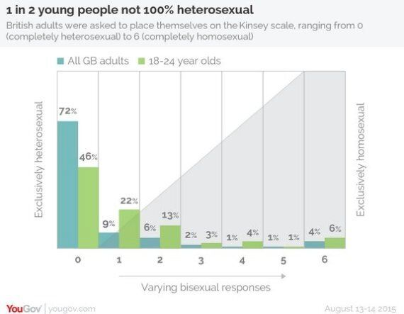 Almost Half Of Young Britons No Longer Define Themselves As Being Gay Or