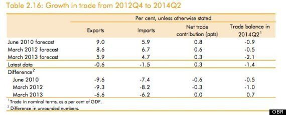 Autumn Statement 2014: 9 Seriously Awkward Graphs Osborne Does Not Want You To