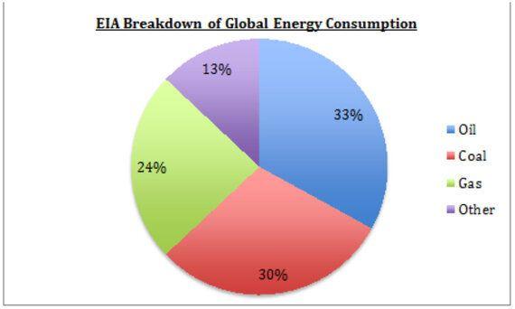 Shocking Environmental Implications of
