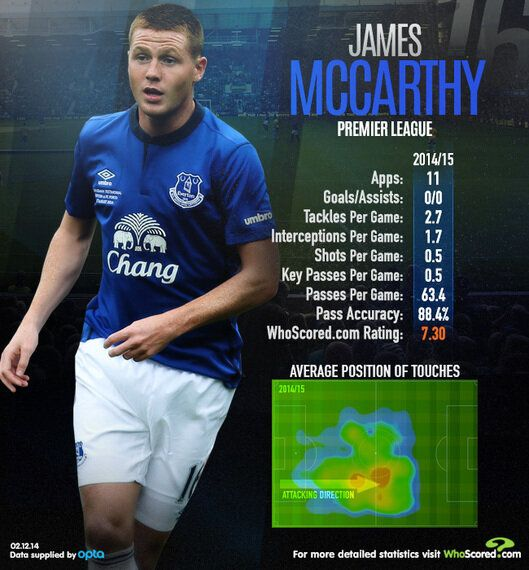 Player Focus: Is James McCarthy Now Everton's Most Valuable
