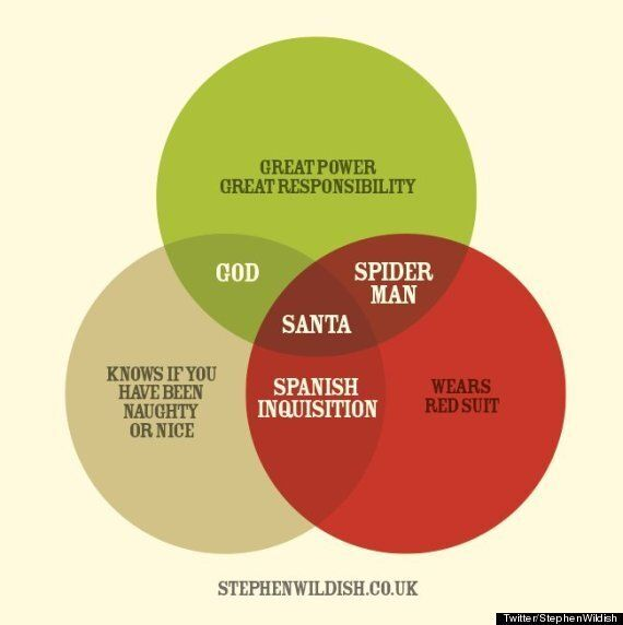 This Is The Best Santa Claus Venn Diagram You Will See