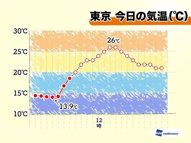 6月13日の東京の天気は?