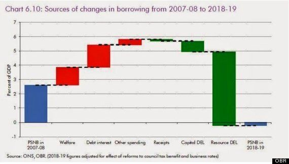 Is George Osborne Really Cutting Britain Back To The
