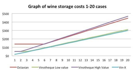 What's Safer - Own or Managed Fine Wine