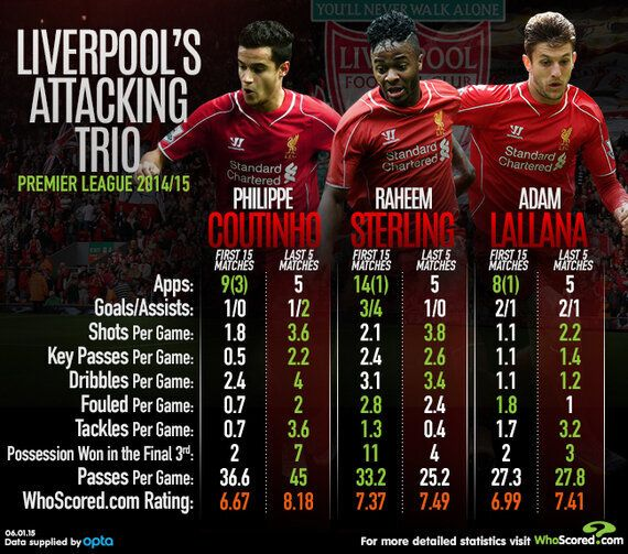 Team Focus: Rodgers Has Struck The Right Attacking Balance With Front