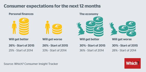 Five Consumer Themes to Watch in