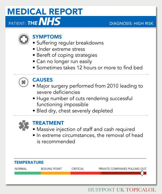 The NHS: A Medical