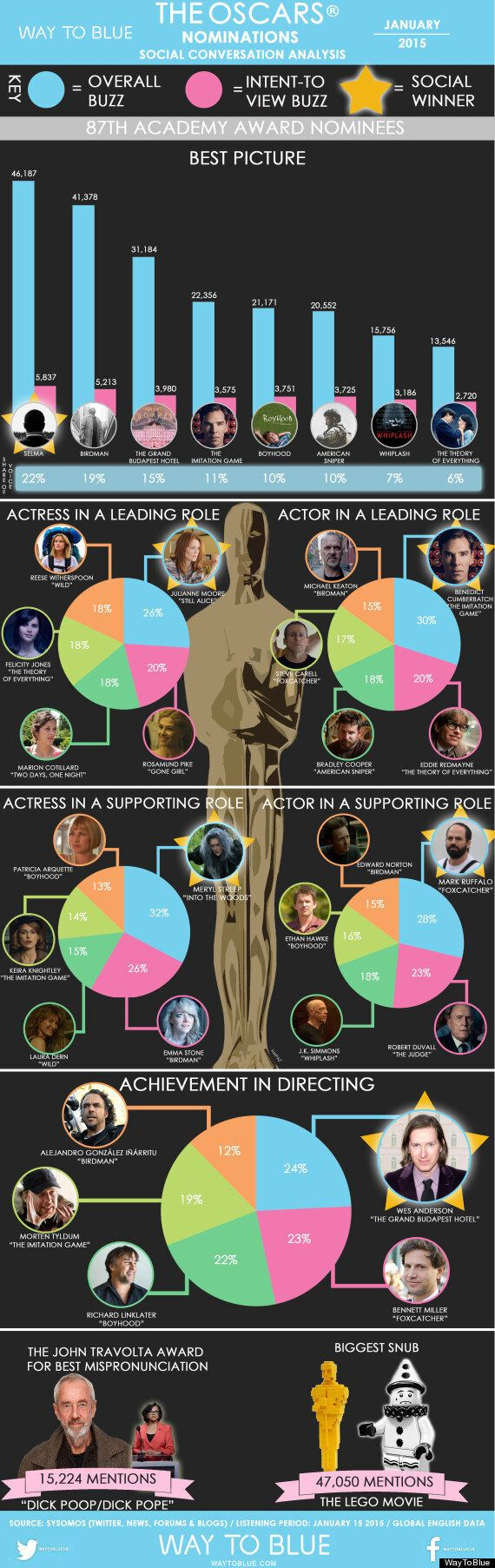 Oscars 2015 Predictions: 'Selma' A Firm Favourite With Fans For Oscar Glory, Benedict Cumberbatch Beating...