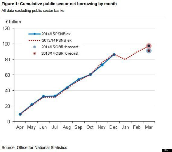 George Osborne's Failure To Stop Borrowing And Debt Soaring