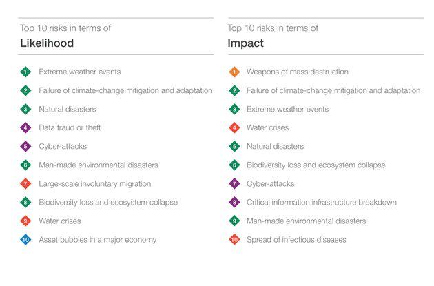 上位10のリスク(発生可能性・影響の大きさ)