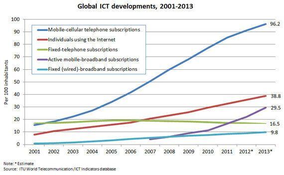 Why Super-Fast Broadband