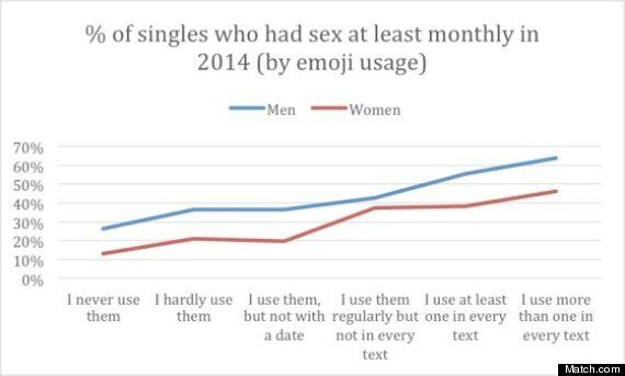Emoji Use Linked To Great Sex Life And Better