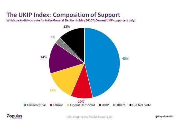 The Ukip Index: Who's Voting