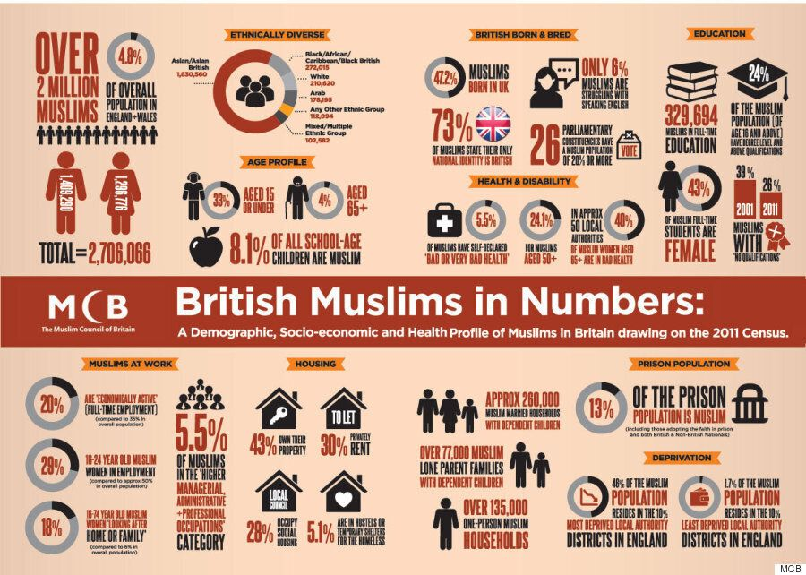 British Muslims Among The Most Deprived In The Country, Finds Landmark