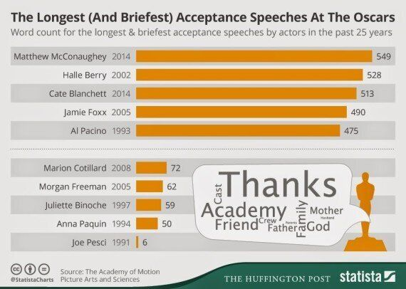 The Oscars: The Longest And Shortest Acceptance Speeches