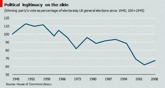 Market Failure in the UK Political