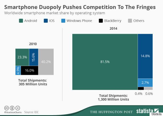The Smartphone Duopoly Explained In One Simple