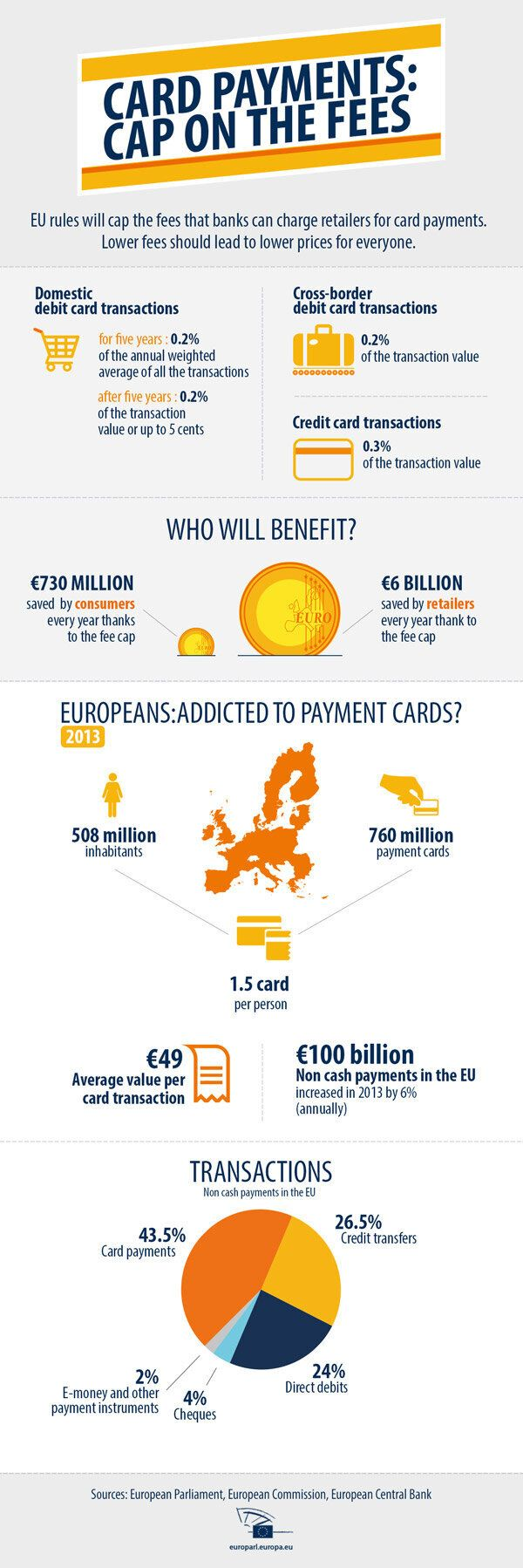 €730 Million a Year: Consumers to Benefit From Cap on Card Payment