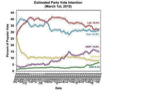 Polling Observatory March 2015 Update: Parties Neck-and-neck as We Approach the Formal