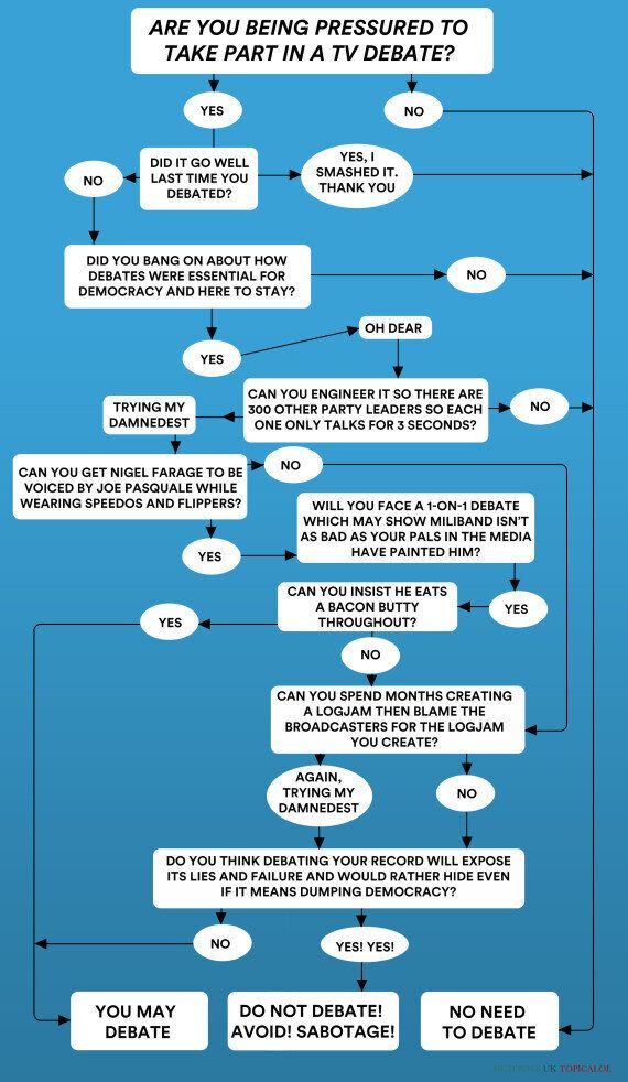 Should You Take Part In A TV Debate? A Flowchart For David