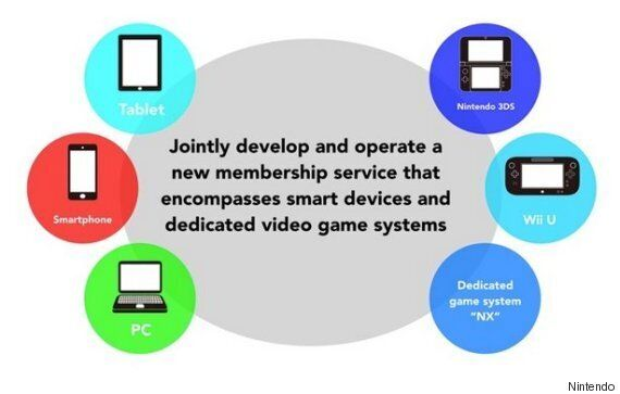 Nintendo And DeNA To Make Games For Smartphones And