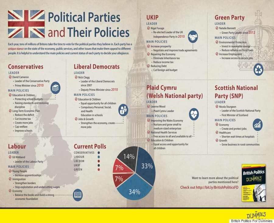 General Election 2015: Political Parties And Their