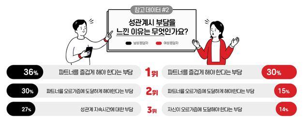 '섹스 잘해야 한다는 부담감이 있느냐?'에 대한 한국인들의