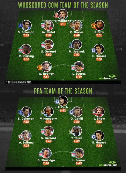 League Focus: WhoScored's Team of the Season vs the