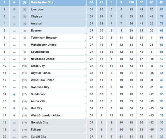 Premier League Final Day In