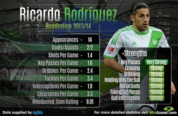 Ricardo Rodriquez Emerging as Europe's Best