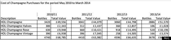 House Of Lords Bought Five Champagne Bottles Per Peer Each Year Since