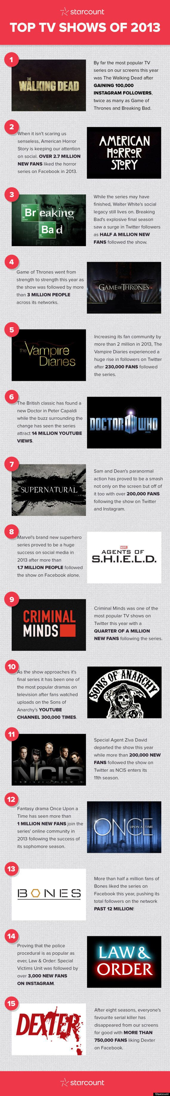 What Was The Most Popular TV Show Of 2013, According To Social