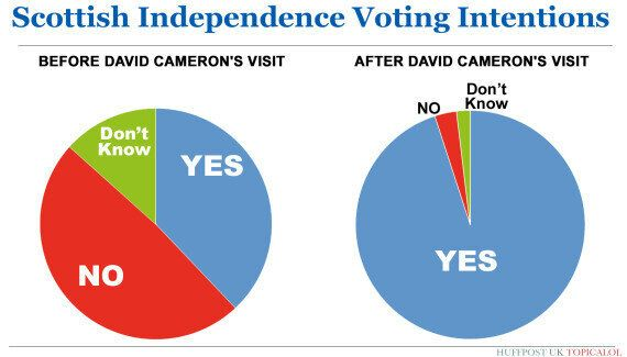 PIE CHART: How Has David Cameron's Visit To Scotland Affected The Yes