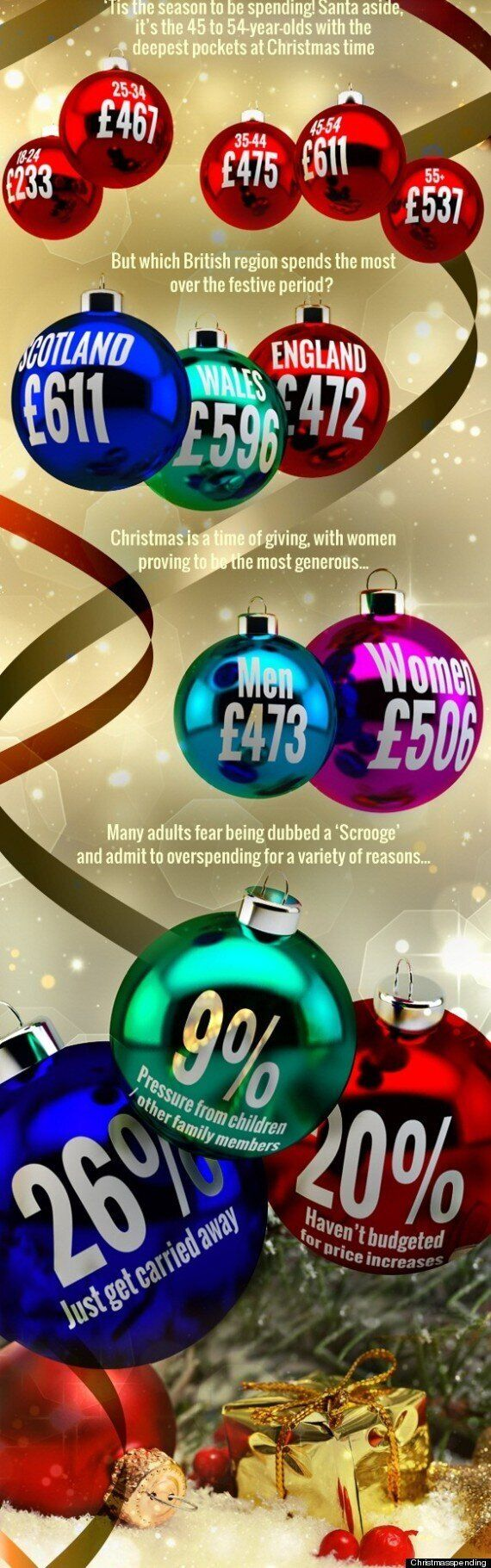 Christmas 2013: Scots 'Biggest Spenders In Britain' On