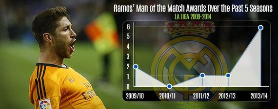 Player Focus: Ramos' Real Performances Show He's Matching Ancelotti's