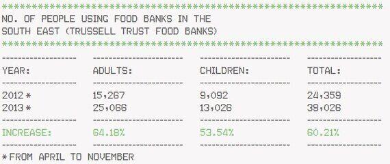 Hungry Christmas: Food Bank Use