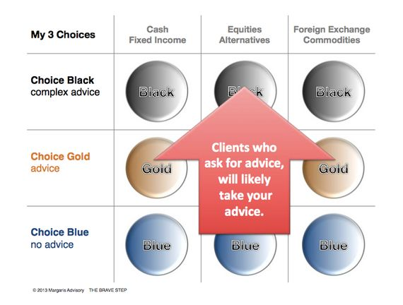 'My 3 Choices': The New Banking Client
