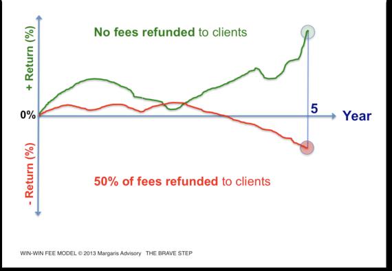 'Win-Win Fee Model' Revolutionizes Financial Industry Fee