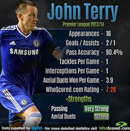 Player Focus: John Terry - Time to Come Out of International
