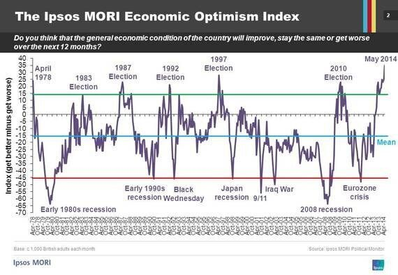 Things Can Only Get Better? The History of the Ipsos MORI Economic Optimism