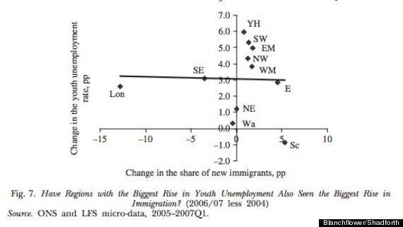Are Immigrants Really Undermining The Wages Of Low-Paid
