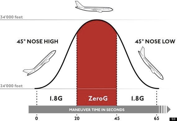 World's Cheapest 'Zero G' Flights: Experience Weightlessness For