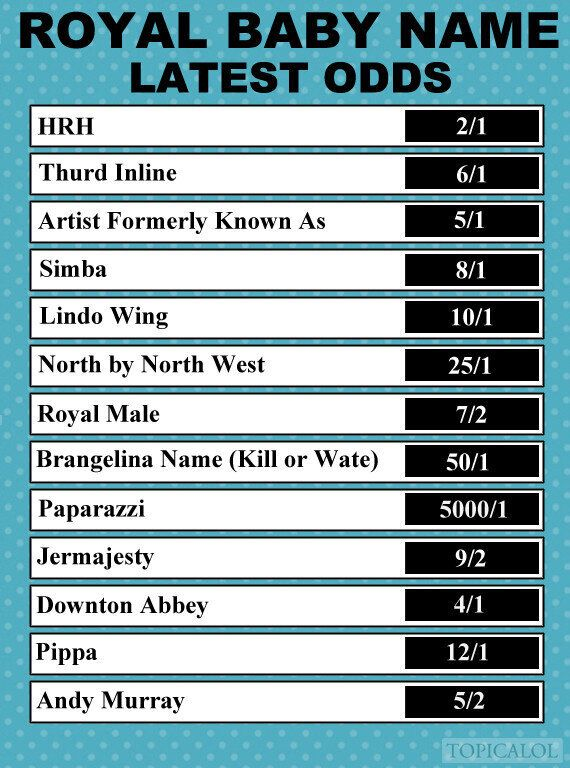 Latest Odds On Royal Baby Name